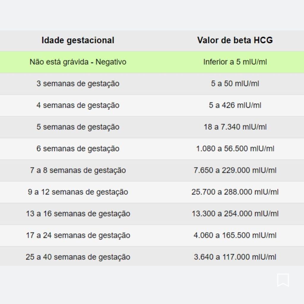 tabela beta hcg